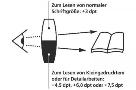 miniframe bifo Lesebrille mit 2 verschiedenen Vergrösserungen